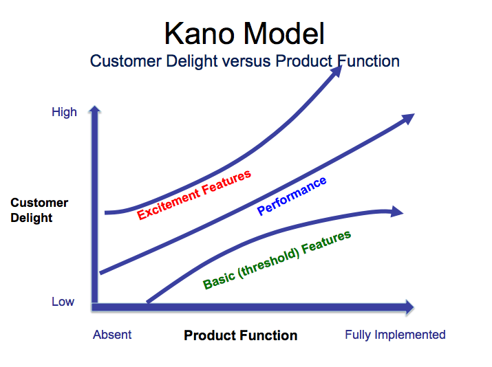 Kano Model Prioritization Framework