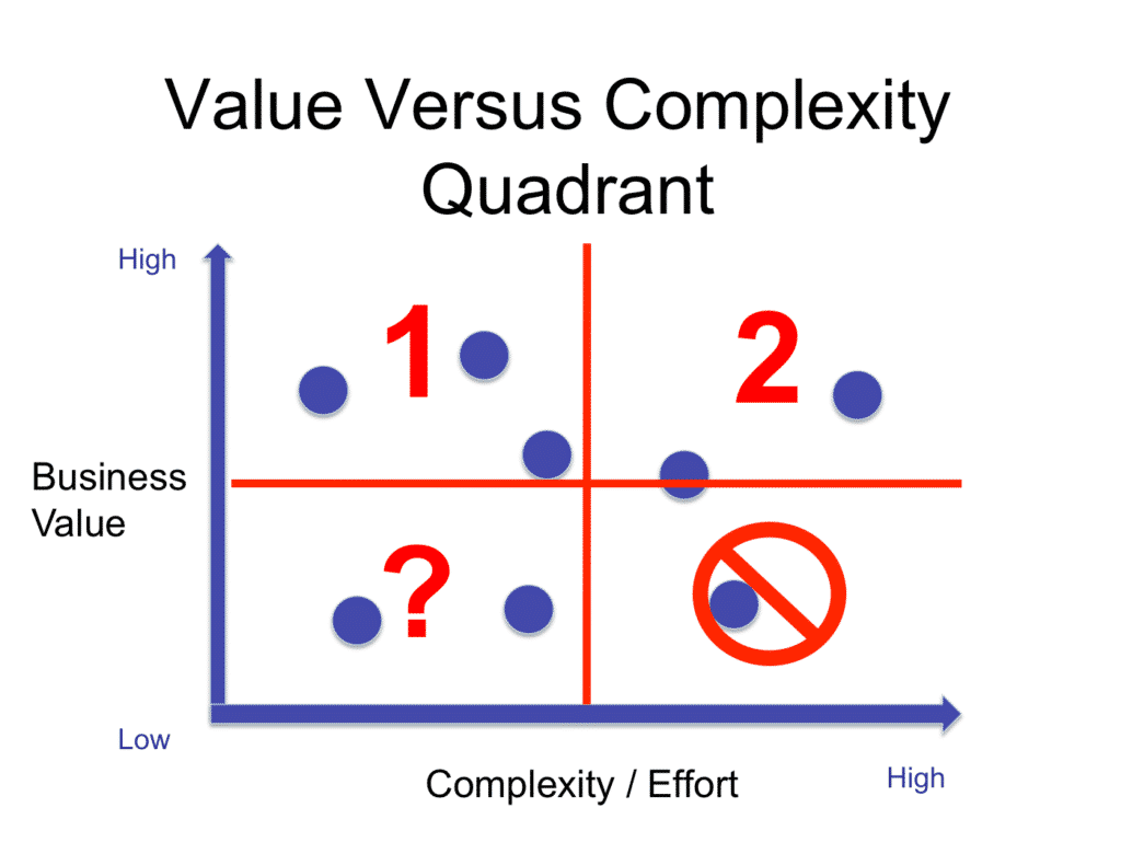 Value Versus Complexity Quadrant