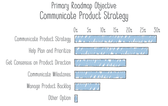 communicate product strategy