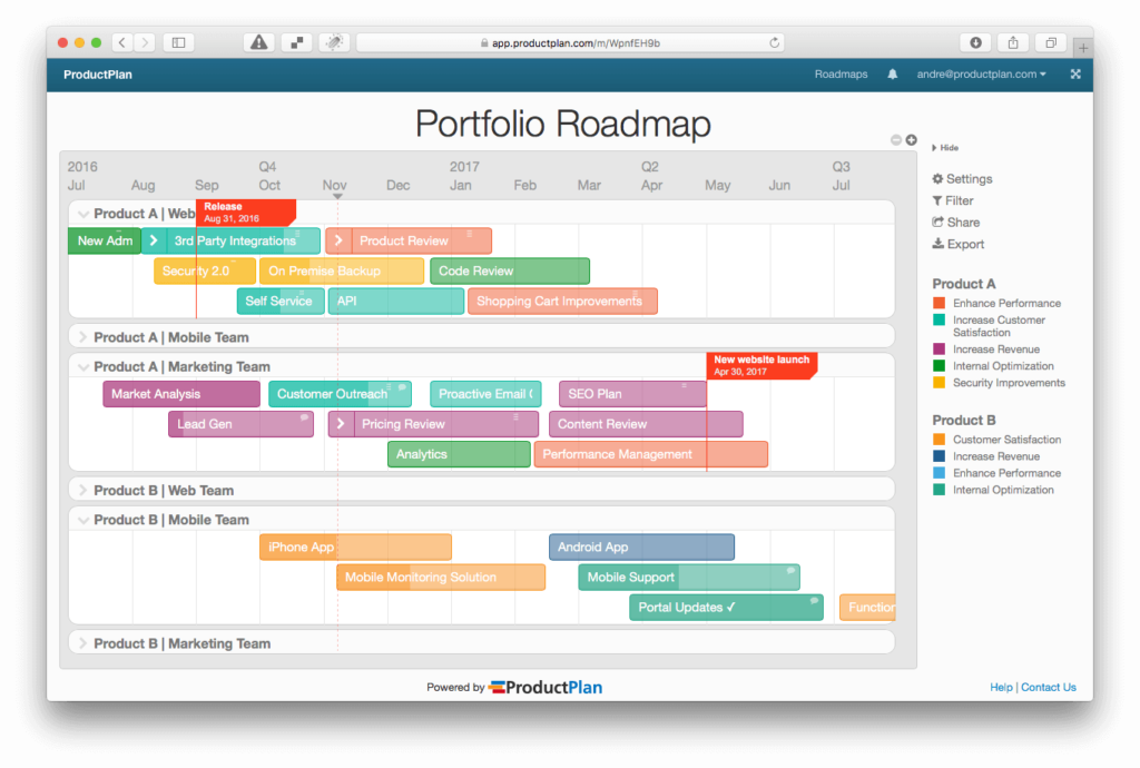 Roadmap Template Examples Theyre Not Just For Products - Research roadmap template