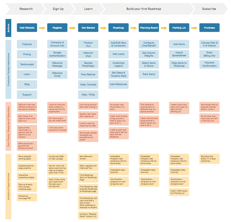 customer journey map created by ux designer