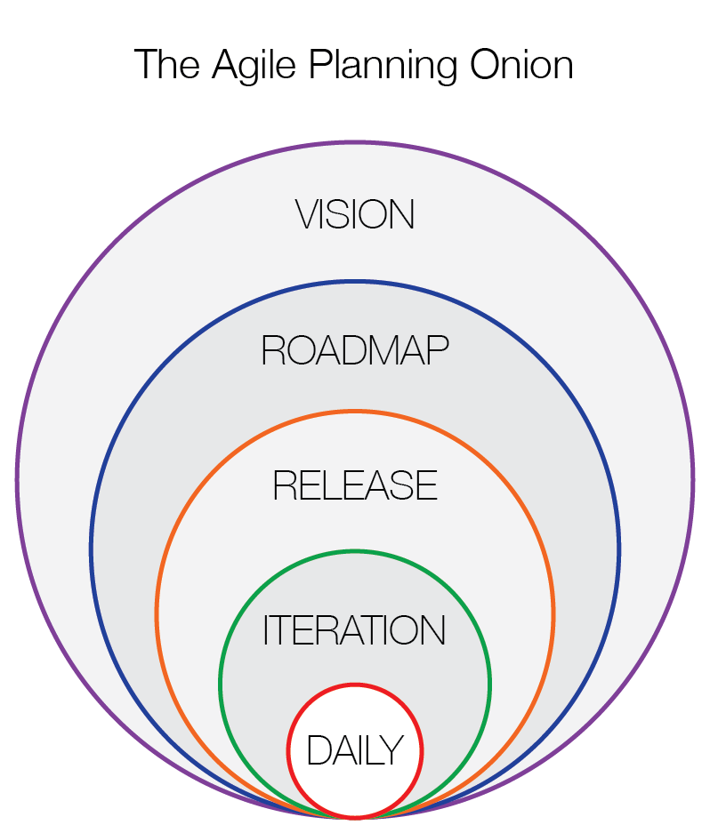 sketch of all the layers in the agile planning onion