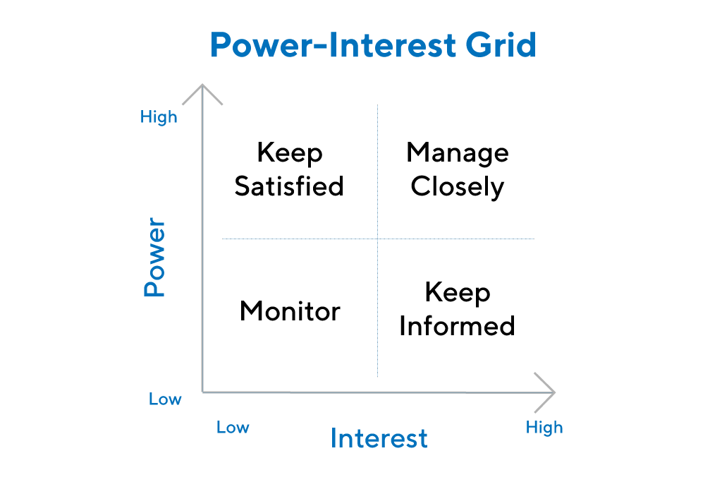 Power Interest Grid Example Graphic by ProductPlan