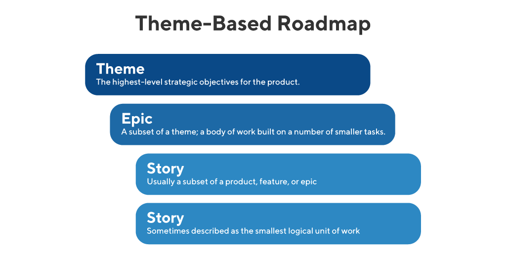 Theme-based-roadmap-example