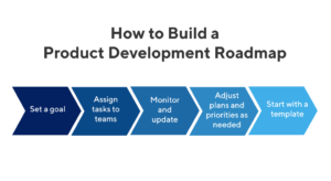 How to build a product development roadmap