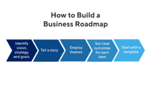 how to build a business roadmap