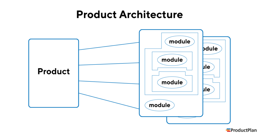 Product Architecture Explanation Graphic