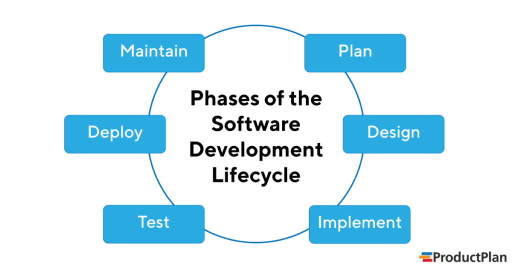 Software Development Lifecycle Phases