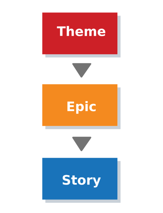 Theme Epic Story Explanation Graphic