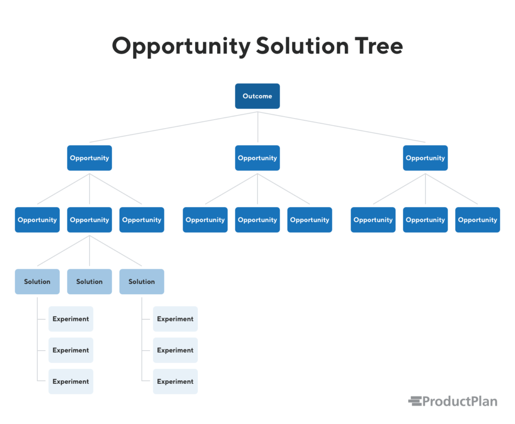 Opportunity Solution Tree Example
