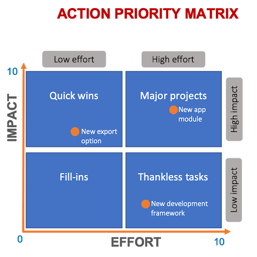 action-priority-matrix-2